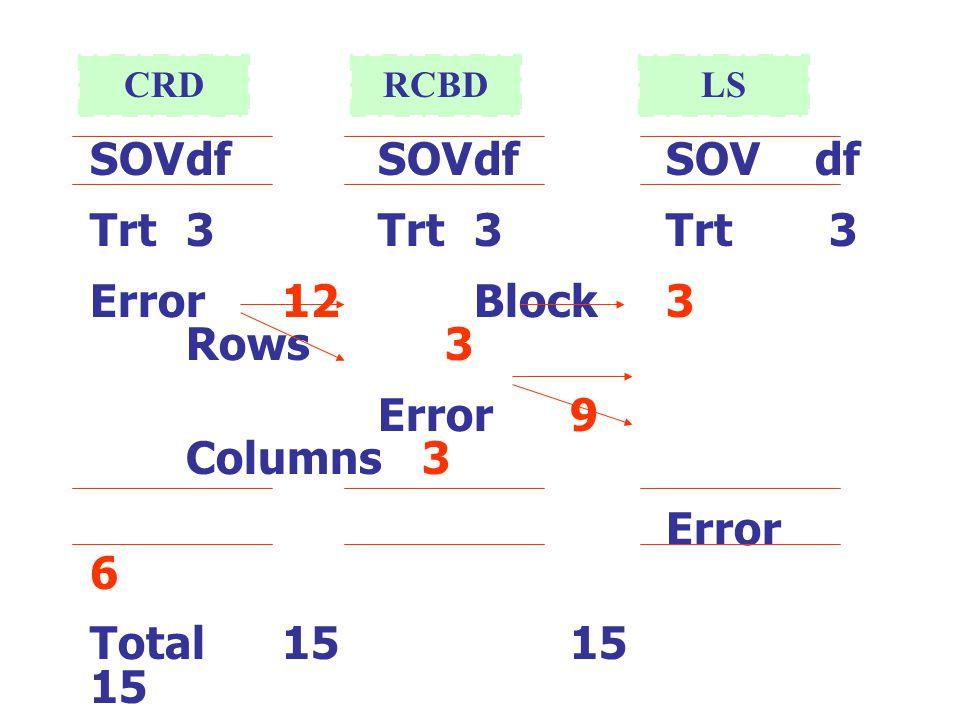 SOV df SOV df SOV df Trt 3 Trt 3 Trt 3 Error 12 Block 3 Rows 3