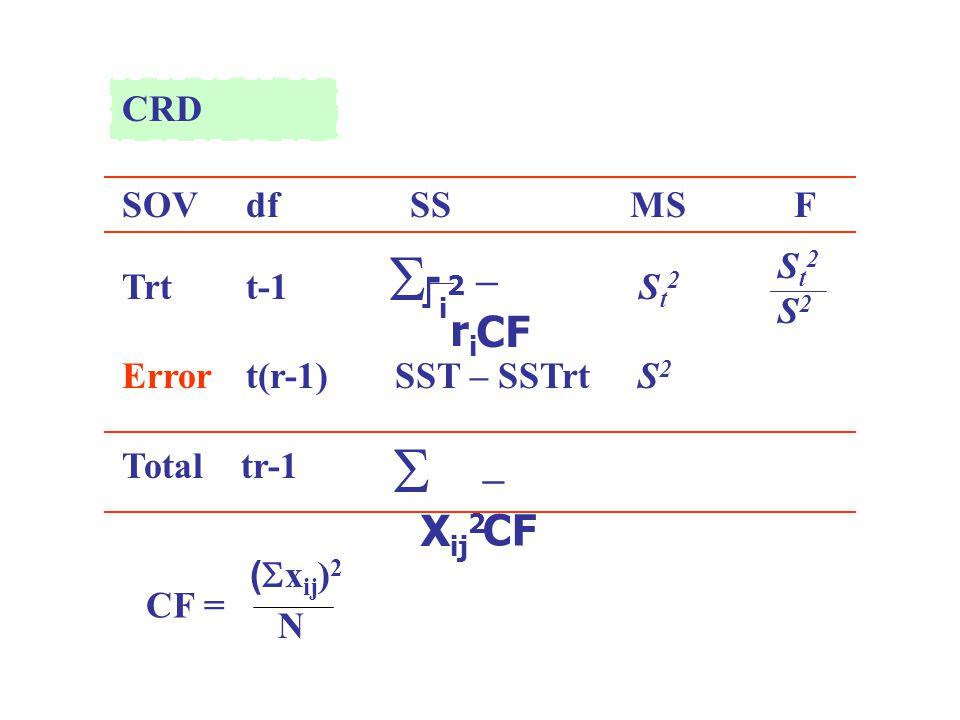   Ti2 – CF ri Xij2 – CF CRD SOV df SS MS F Trt t-1 St2