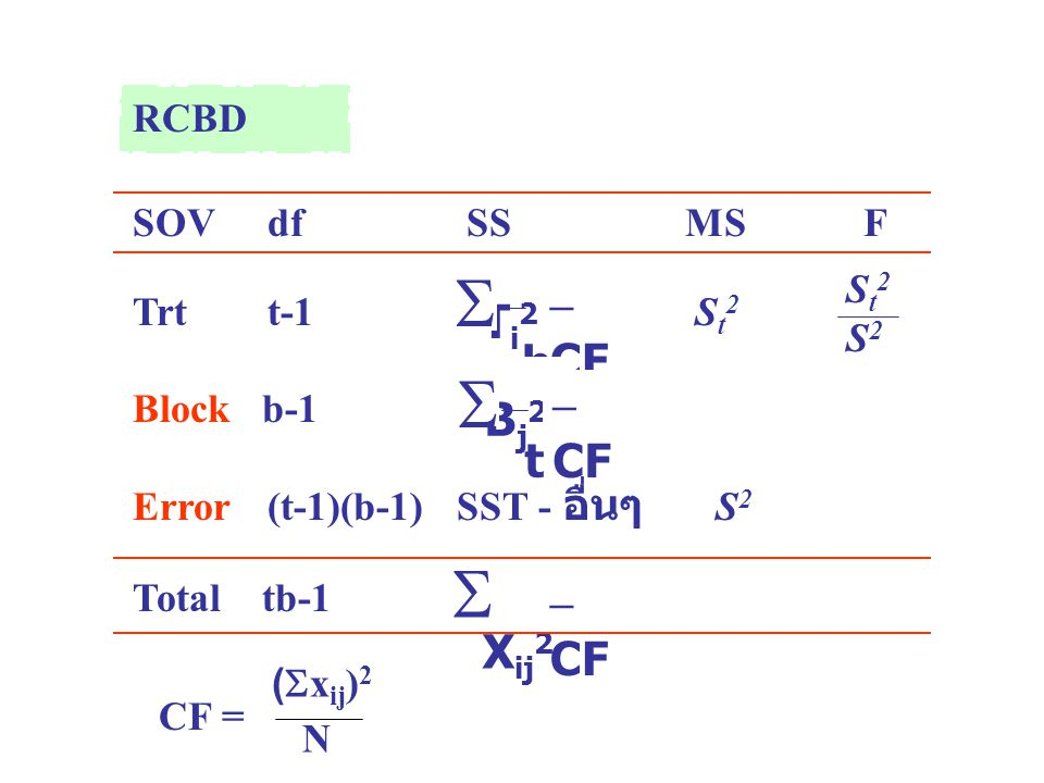    Ti2 – CF b Bj2 – CF t Xij2 – CF RCBD SOV df SS MS F Trt t-1 St2