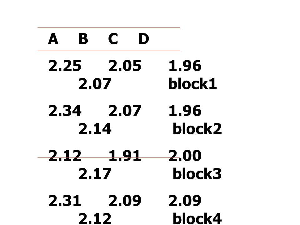 A B C D 2.25 2.05 1.96 2.07 block1. 2.34 2.07 1.96 2.14 block2.