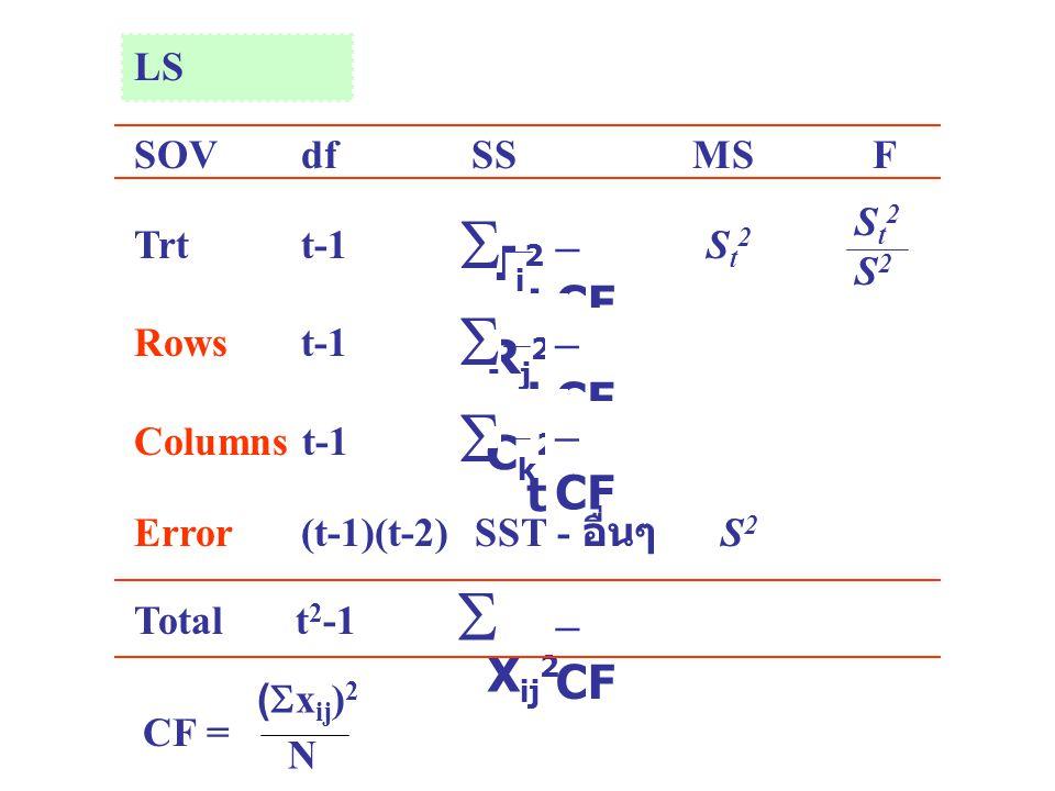     Ti2 – CF t Rj2 – CF t Ck2 – CF t Xij2 – CF LS SOV df SS MS F