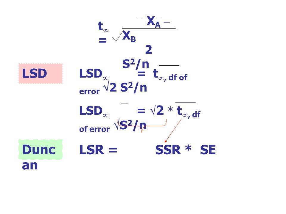 LSD Duncan LSR = SSR * SE XA – XB t = 2 S2/n