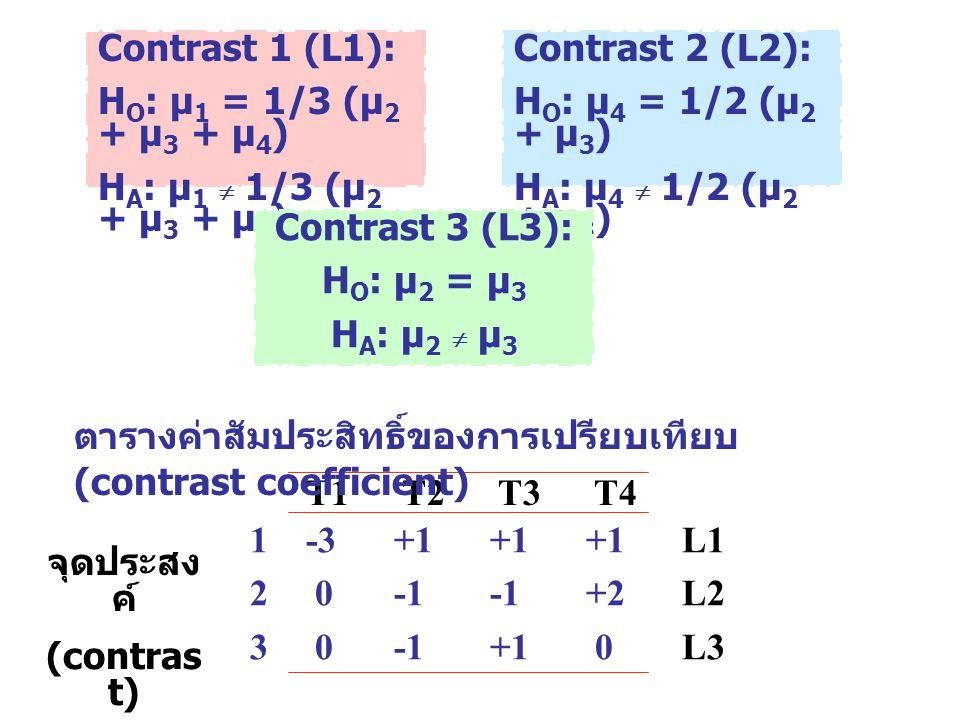 Contrast 1 (L1): HO: µ1 = 1/3 (µ2 + µ3 + µ4) HA: µ1  1/3 (µ2 + µ3 + µ4) Contrast 2 (L2): HO: µ4 = 1/2 (µ2 + µ3)