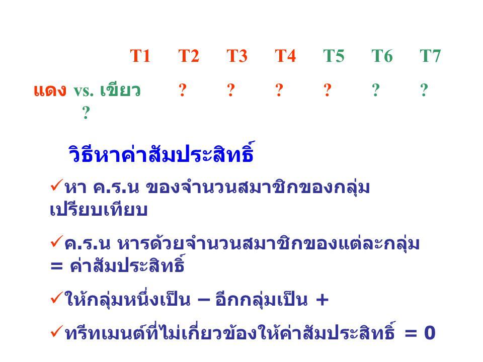 T1 T2 T3 T4 T5 T6 T7 วิธีหาค่าสัมประสิทธิ์ แดง vs. เขียว