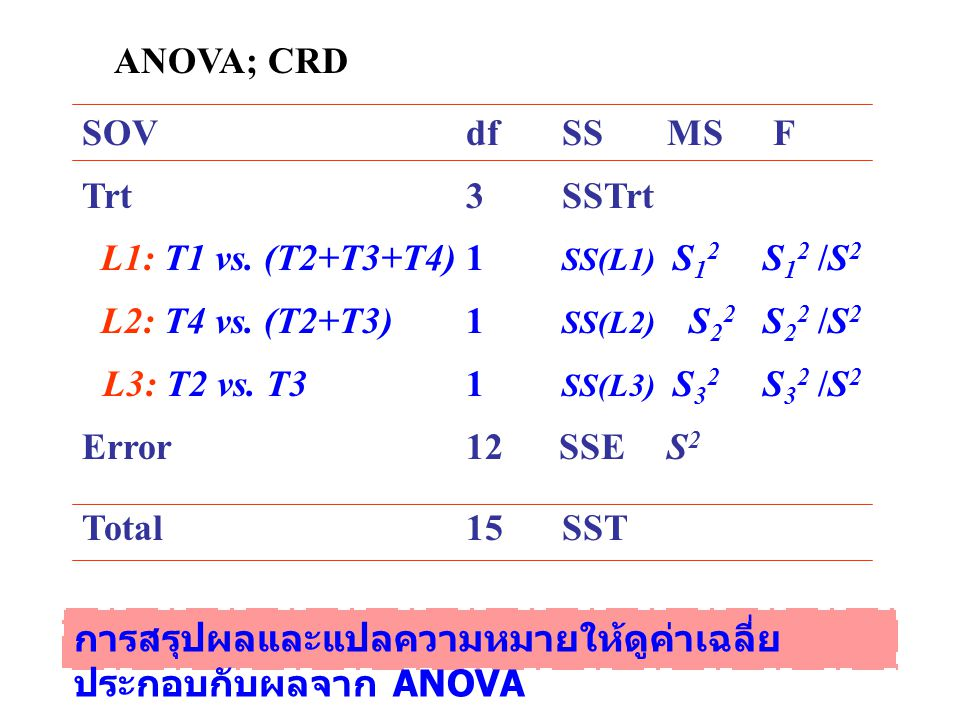ANOVA; CRD SOV df SS MS F. Trt 3 SSTrt. L1: T1 vs. (T2+T3+T4) 1 SS(L1) S12 S12 /S2.