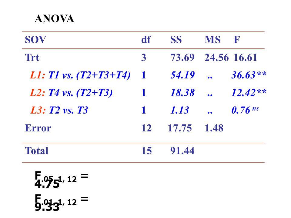 ANOVA SOV df SS MS F. Trt 3 73.69 24.56 16.61. L1: T1 vs. (T2+T3+T4) 1 54.19 .. 36.63**