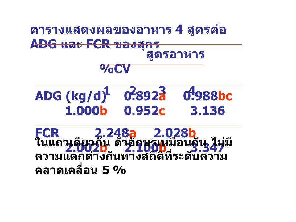 ตารางแสดงผลของอาหาร 4 สูตรต่อ ADG และ FCR ของสุกร