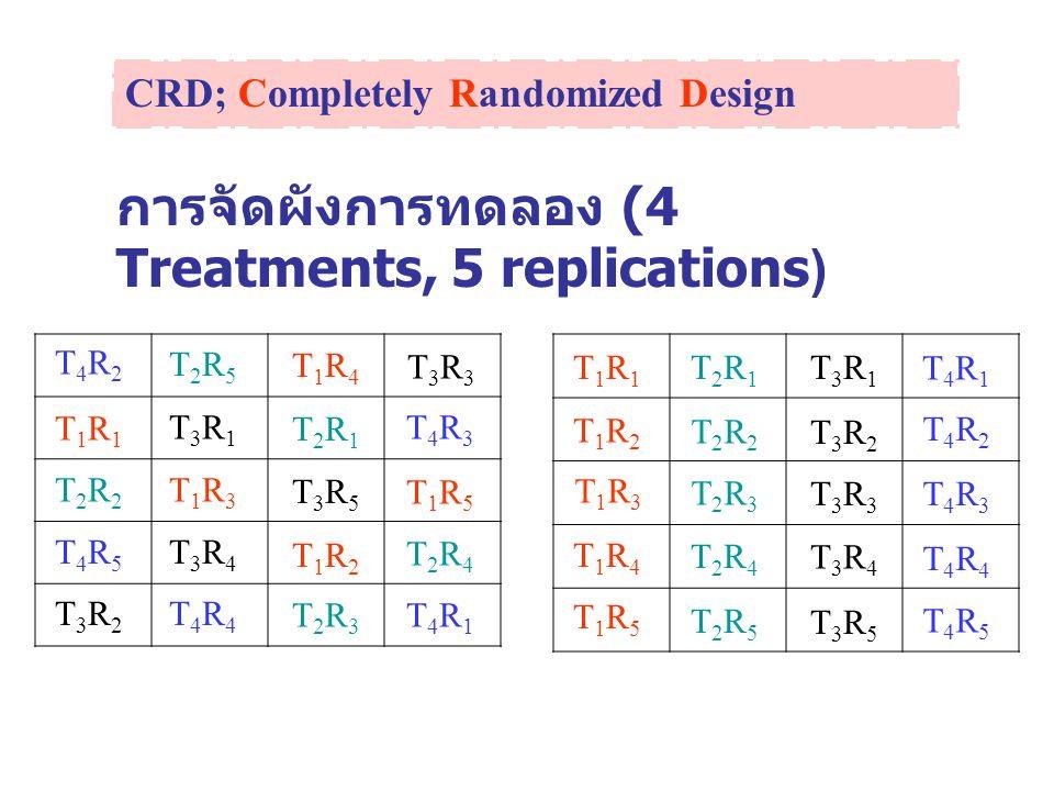 การจัดผังการทดลอง (4 Treatments, 5 replications)