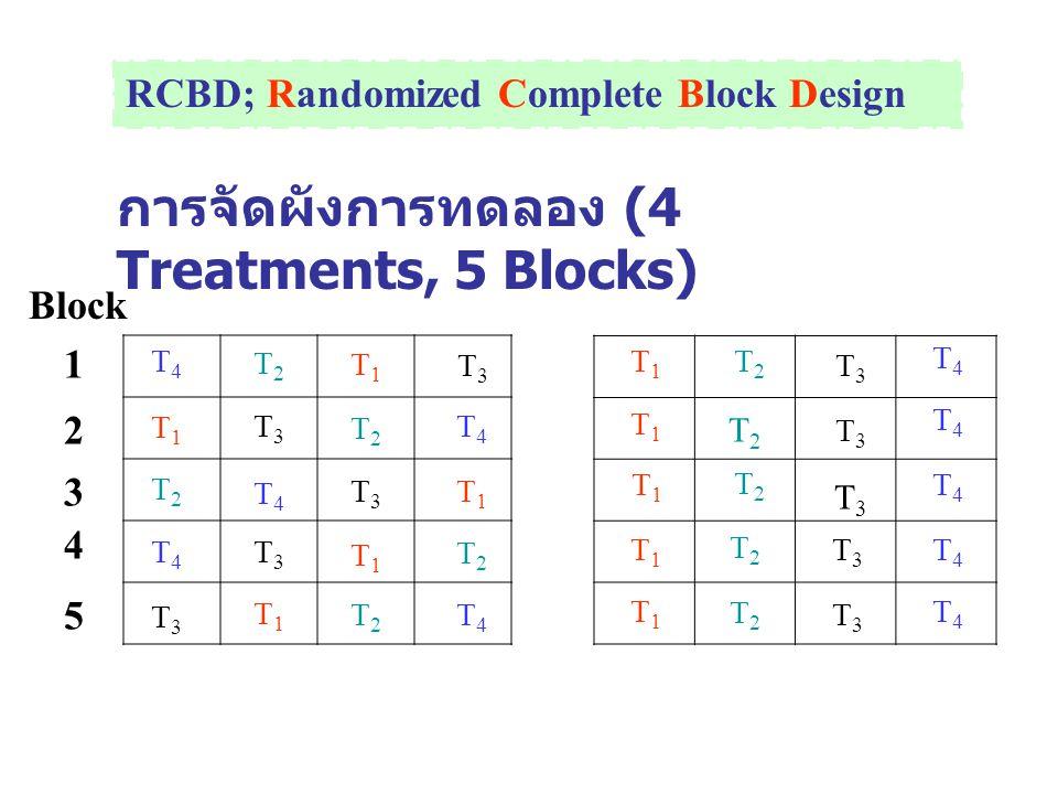 การจัดผังการทดลอง (4 Treatments, 5 Blocks)