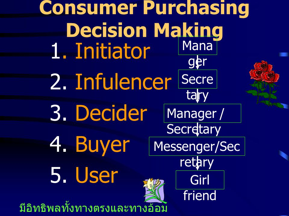 Consumer Purchasing Decision Making
