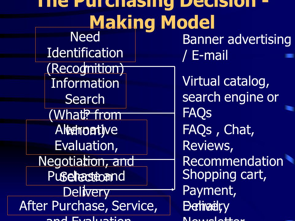 The Purchasing Decision - Making Model