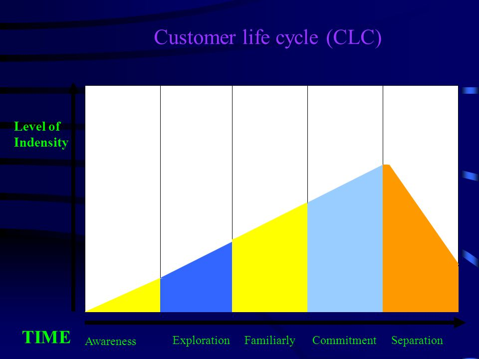 Customer life cycle (CLC)