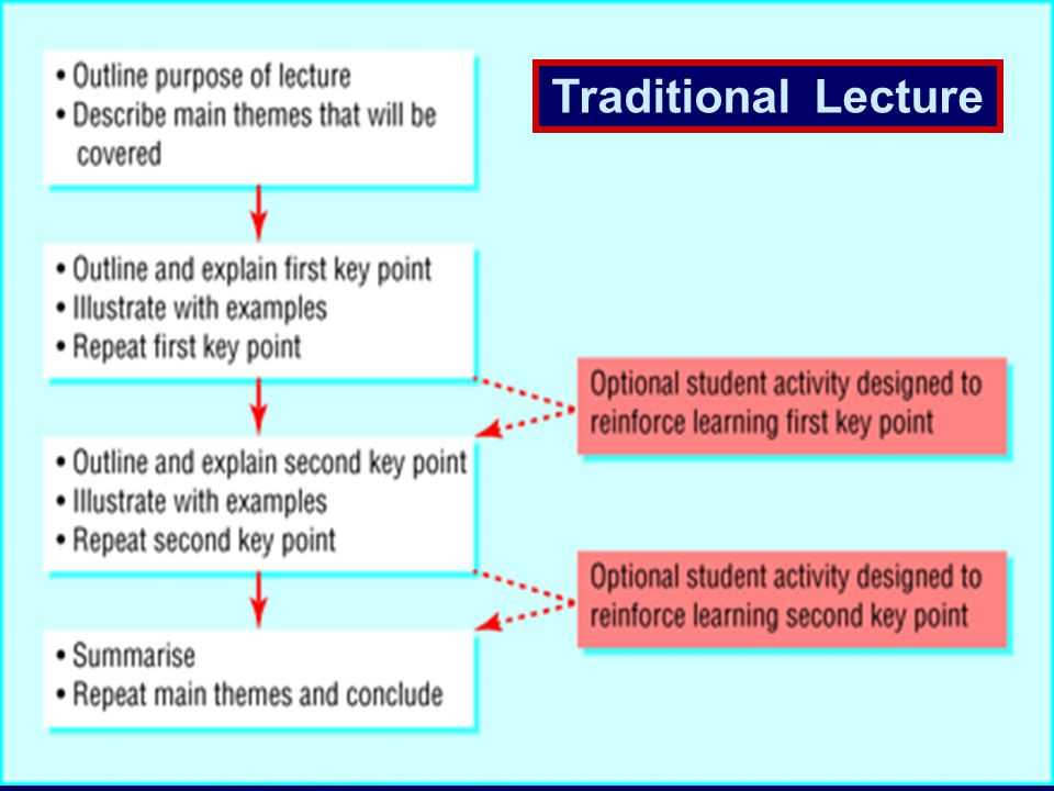 Traditional Lecture