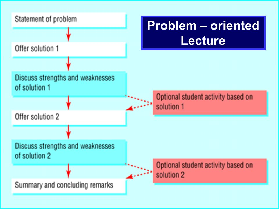 Problem – oriented Lecture
