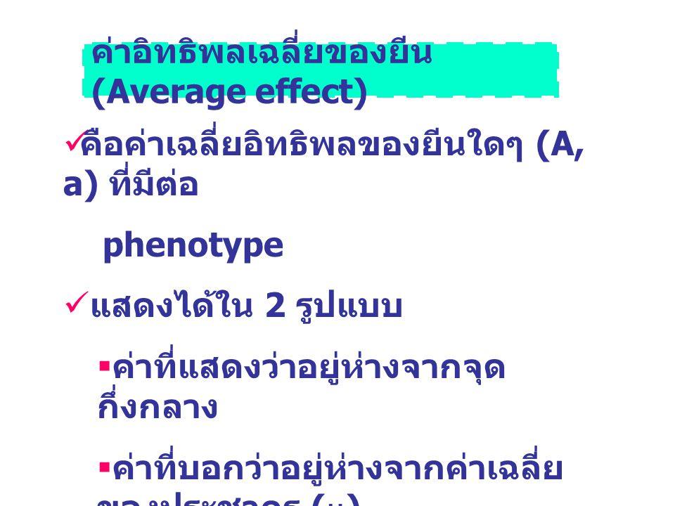 ค่าอิทธิพลเฉลี่ยของยีน (Average effect)