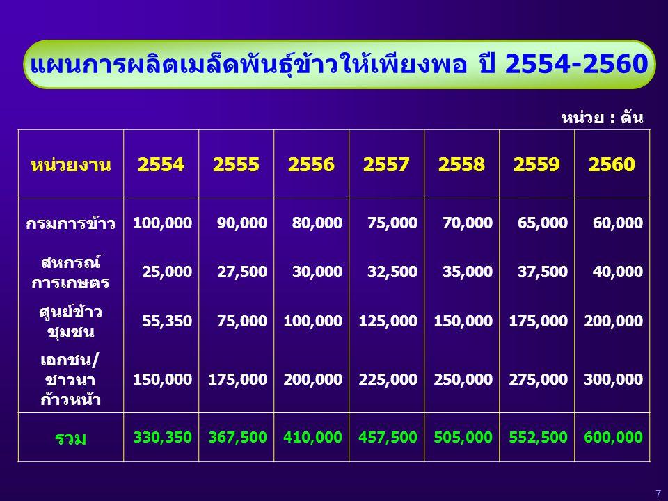 แผนการผลิตเมล็ดพันธุ์ข้าวให้เพียงพอ ปี 2554-2560