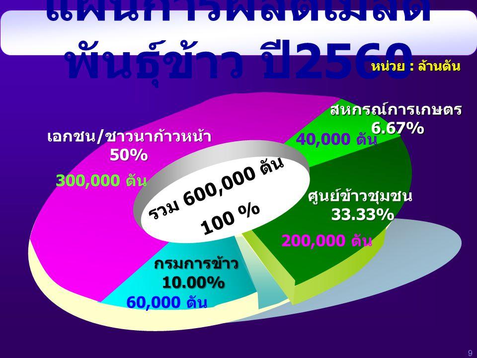 แผนการผลิตเมล็ดพันธุ์ข้าว ปี2560