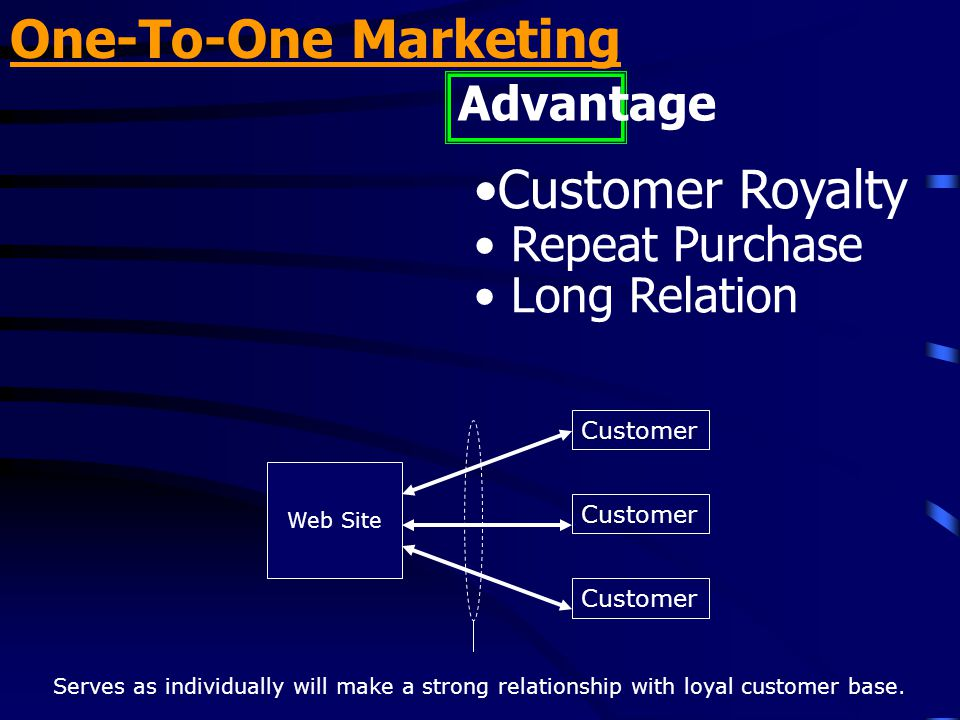 One-To-One Marketing Customer Royalty Advantage Repeat Purchase