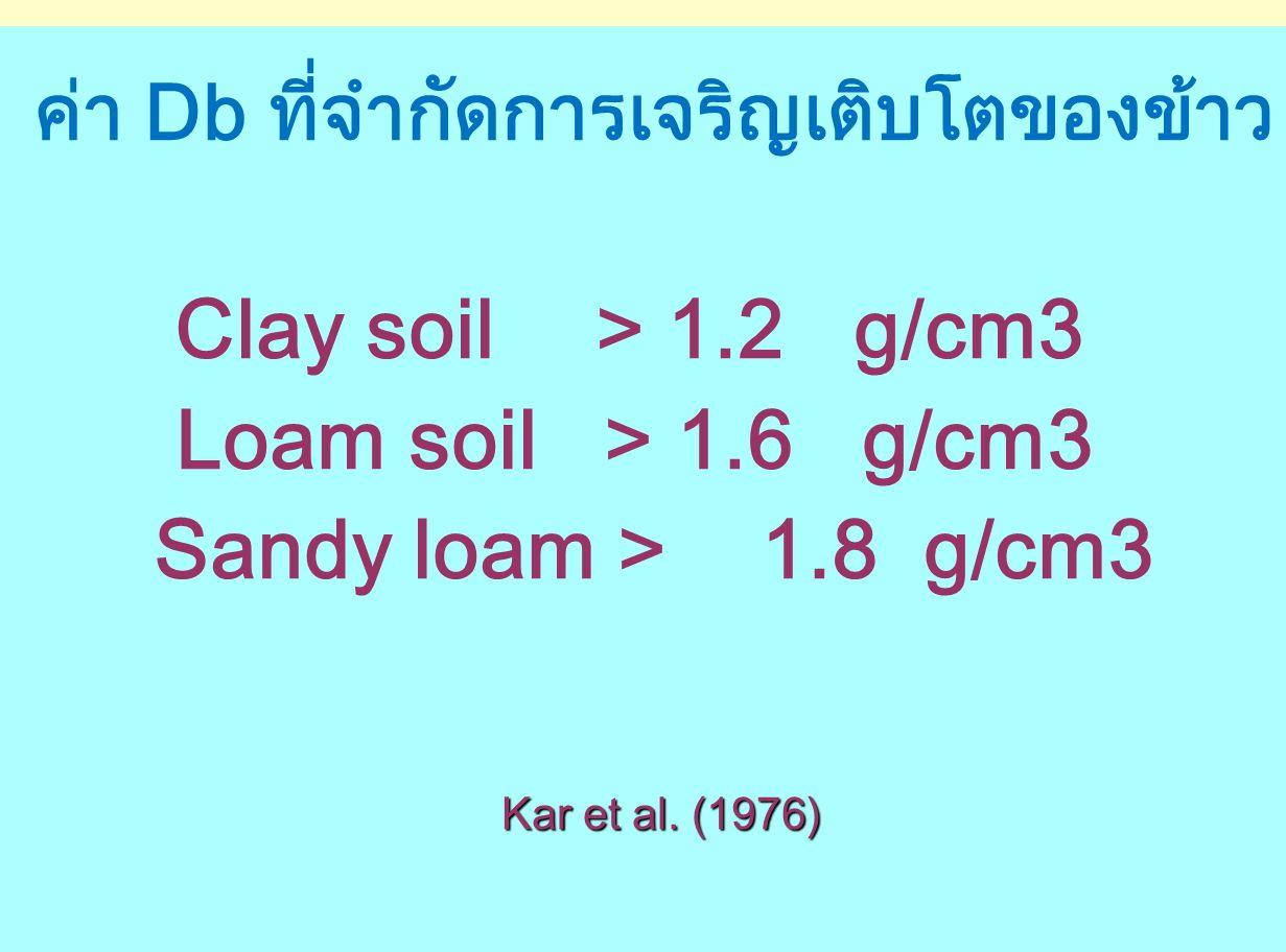 Clay soil > 1.2 g/cm3 Loam soil > 1.6 g/cm3