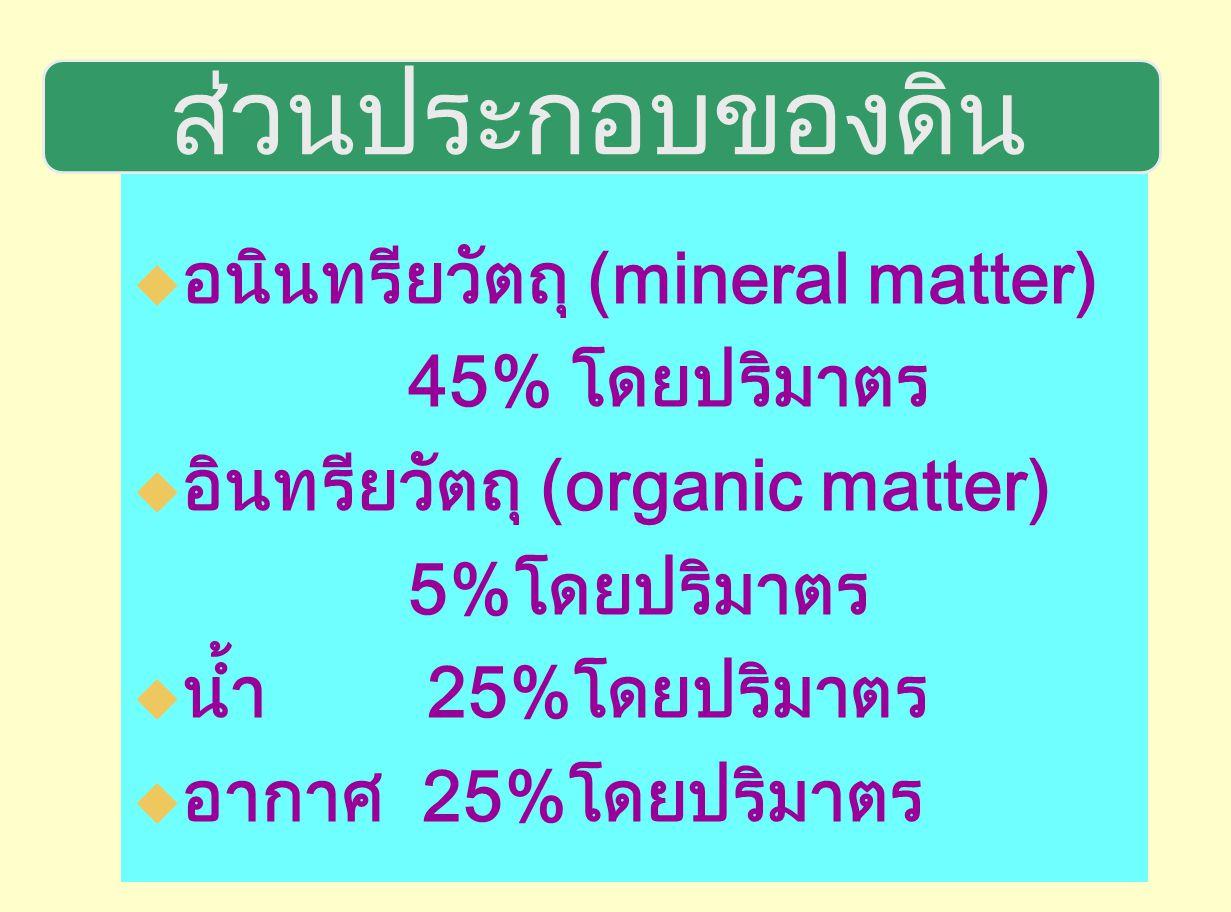 ส่วนประกอบของดิน อนินทรียวัตถุ (mineral matter) 45% โดยปริมาตร