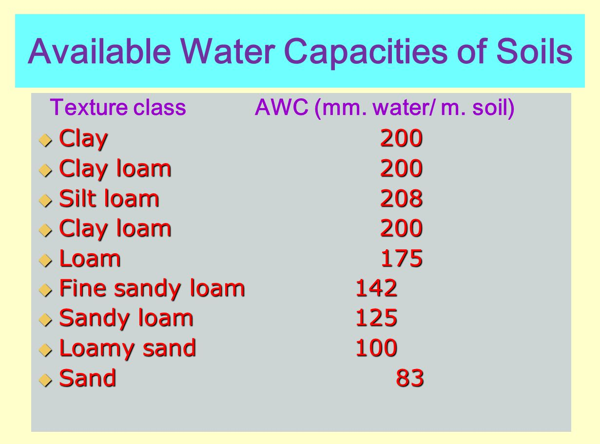 Available Water Capacities of Soils