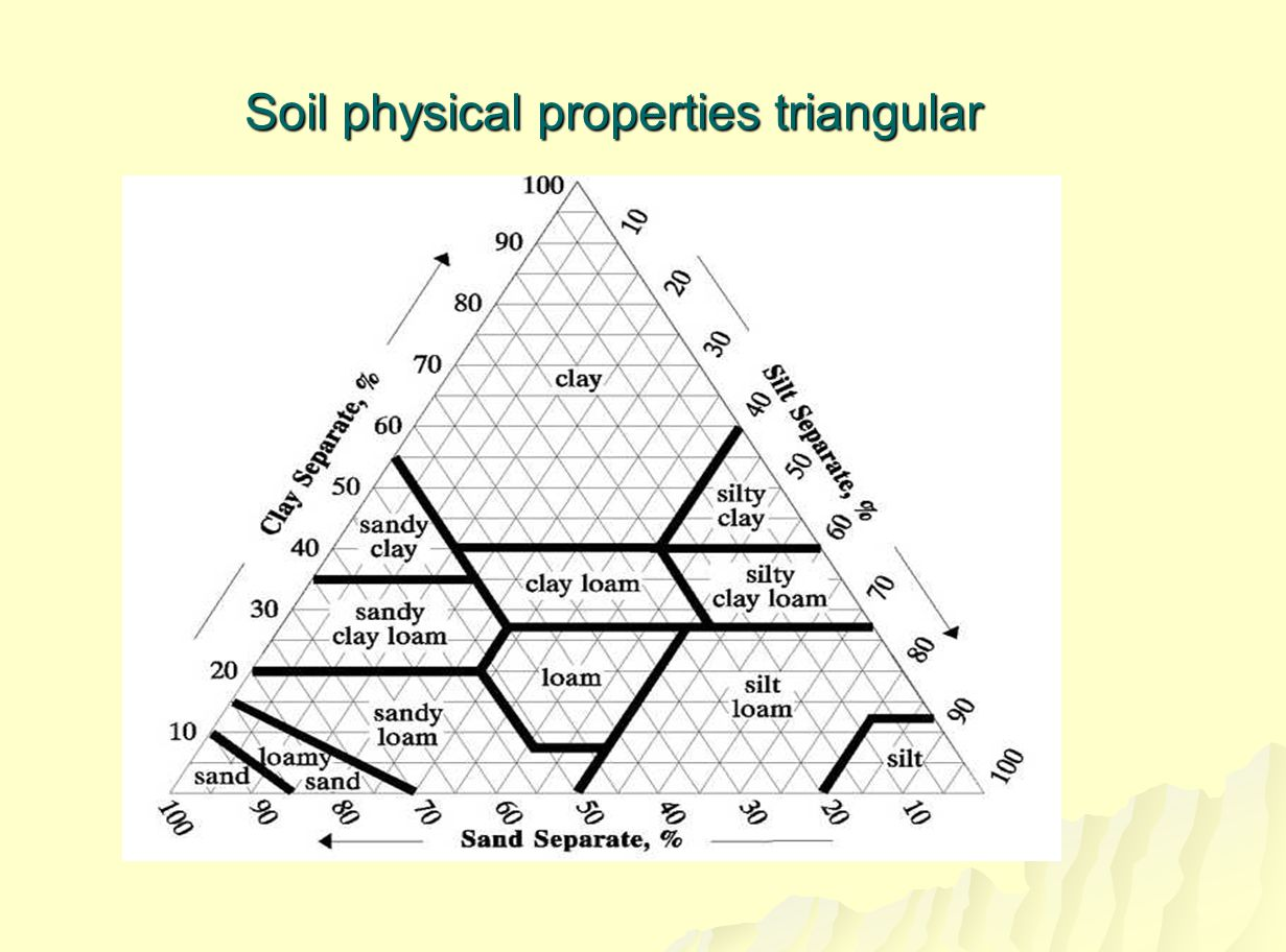 Soil physical properties triangular