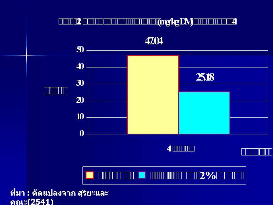 ที่มา : ดัดแปลงจาก สุริยะและคณะ(2541)