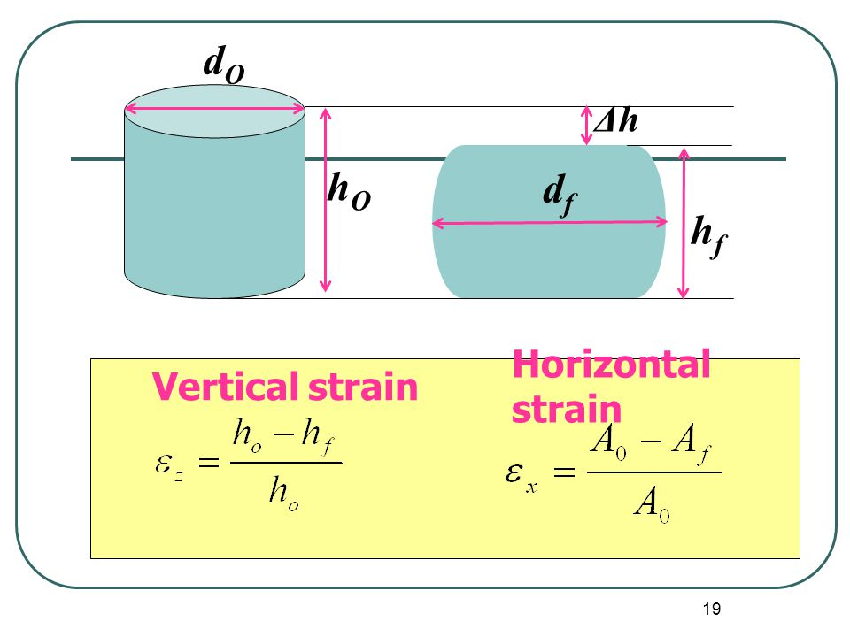 Δh hO dO df hf Vertical strain Horizontal strain