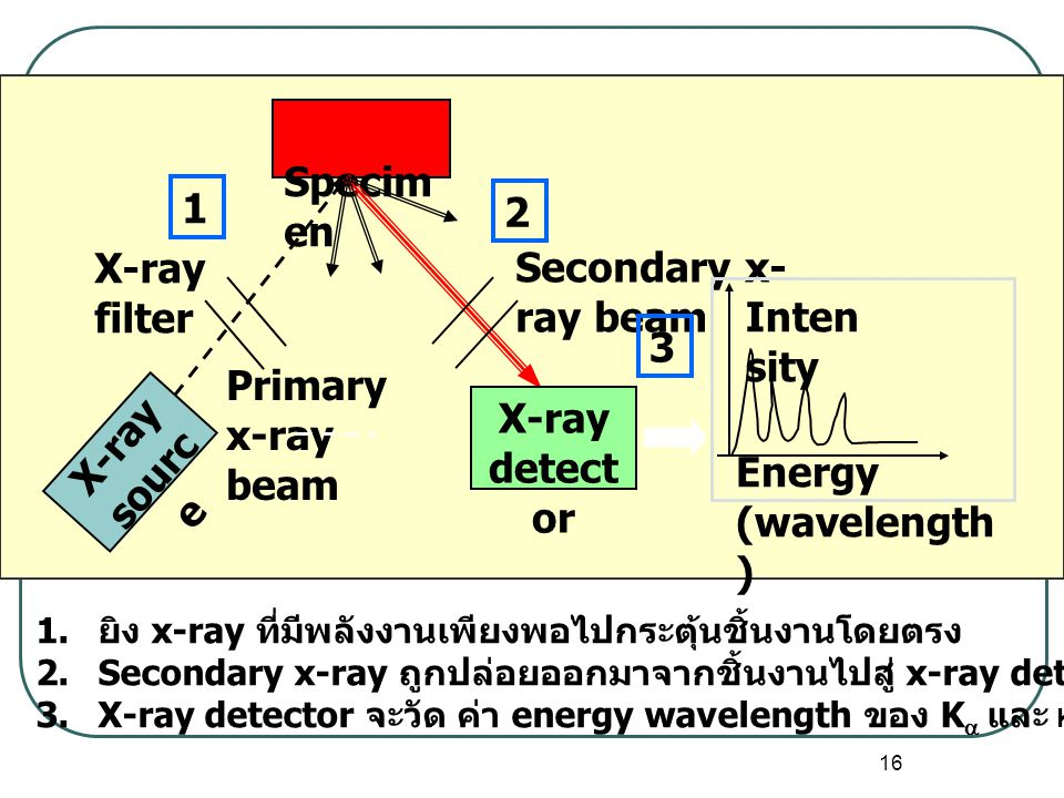 X-ray source X-ray detector