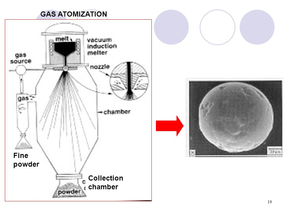 GAS ATOMIZATION Fine powder Collection chamber