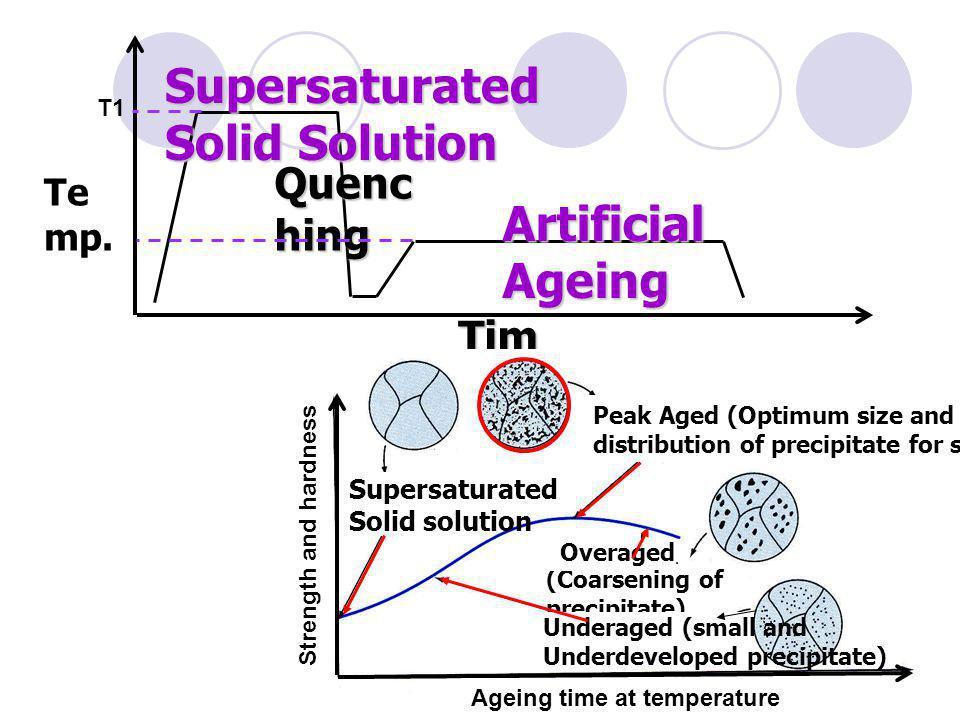 Supersaturated Solid Solution