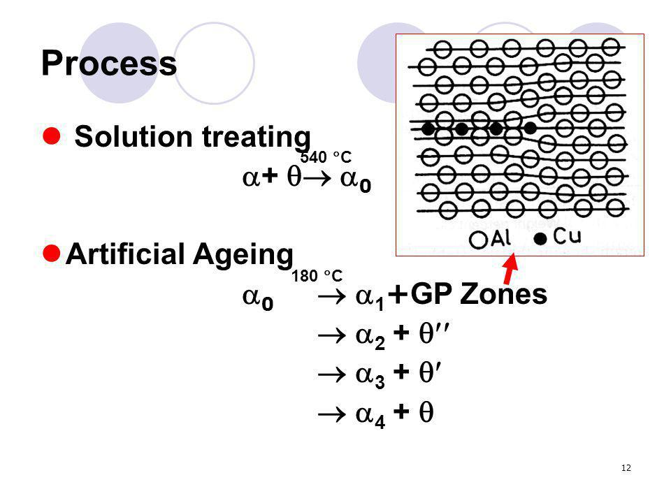 Process Solution treating +  0 Artificial Ageing 0  1+GP Zones