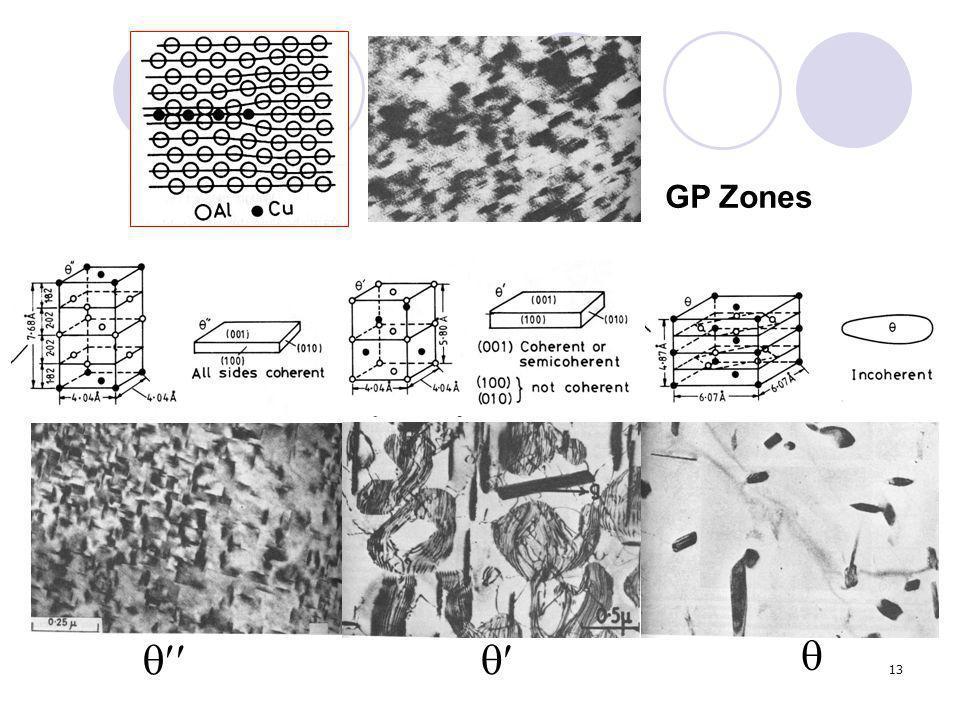 GP Zones   