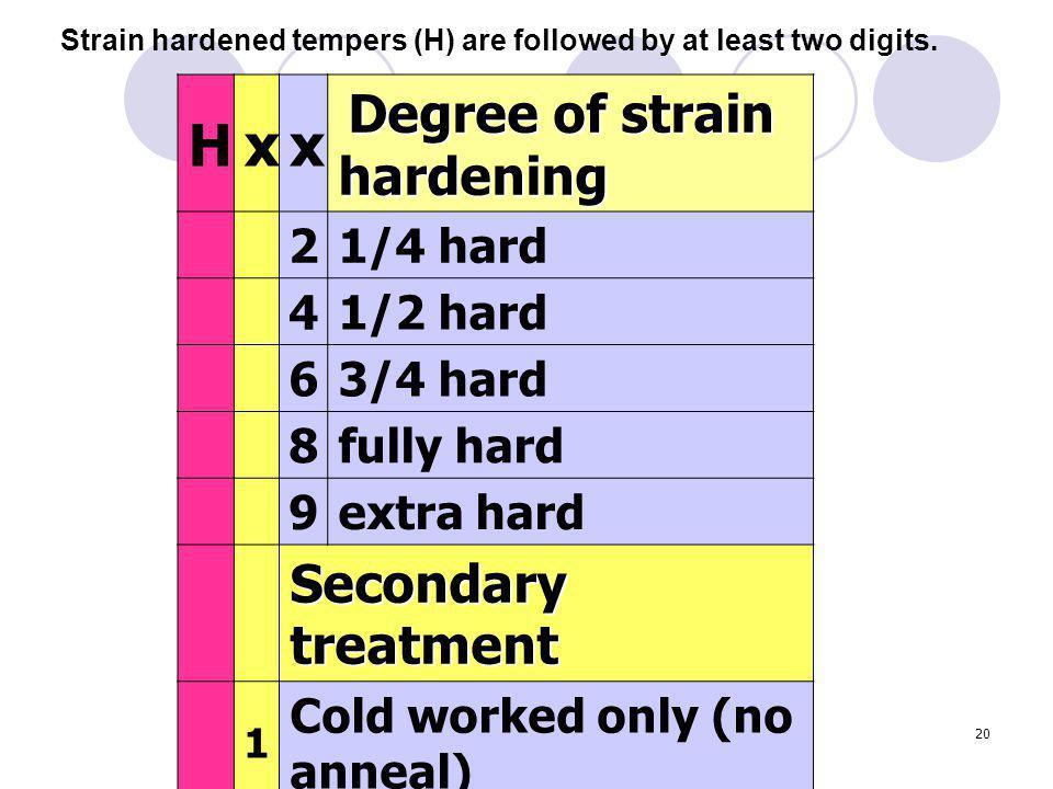 H x Secondary treatment 2 1/4 hard 4 1/2 hard 6 3/4 hard 8 fully hard