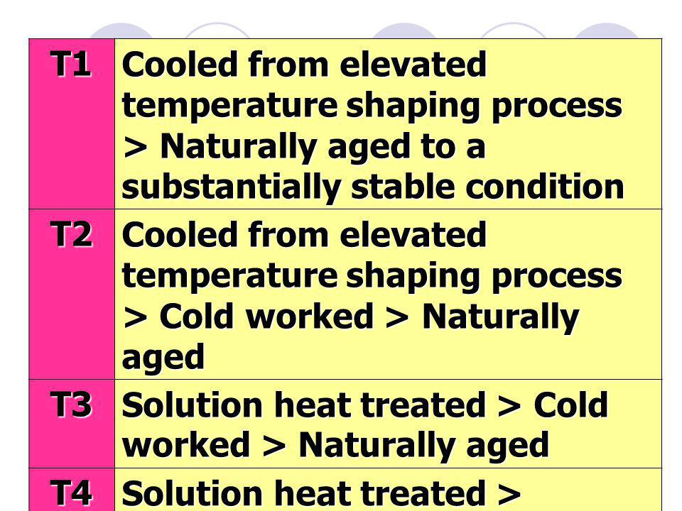 T1 Cooled from elevated temperature shaping process > Naturally aged to a substantially stable condition.