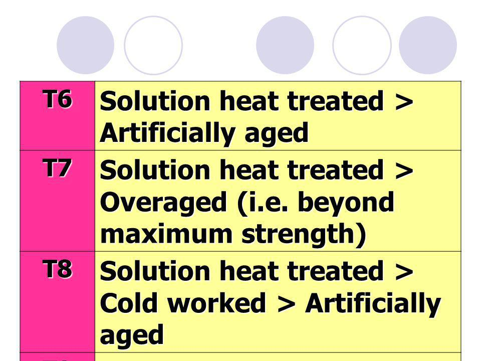 Solution heat treated > Artificially aged