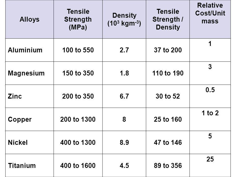 Tensile Strength / Density Relative Cost/Unit mass