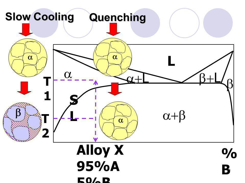 L  L L  SL  Alloy X %B 95%A 5%B T1 T2 Slow Cooling Quenching