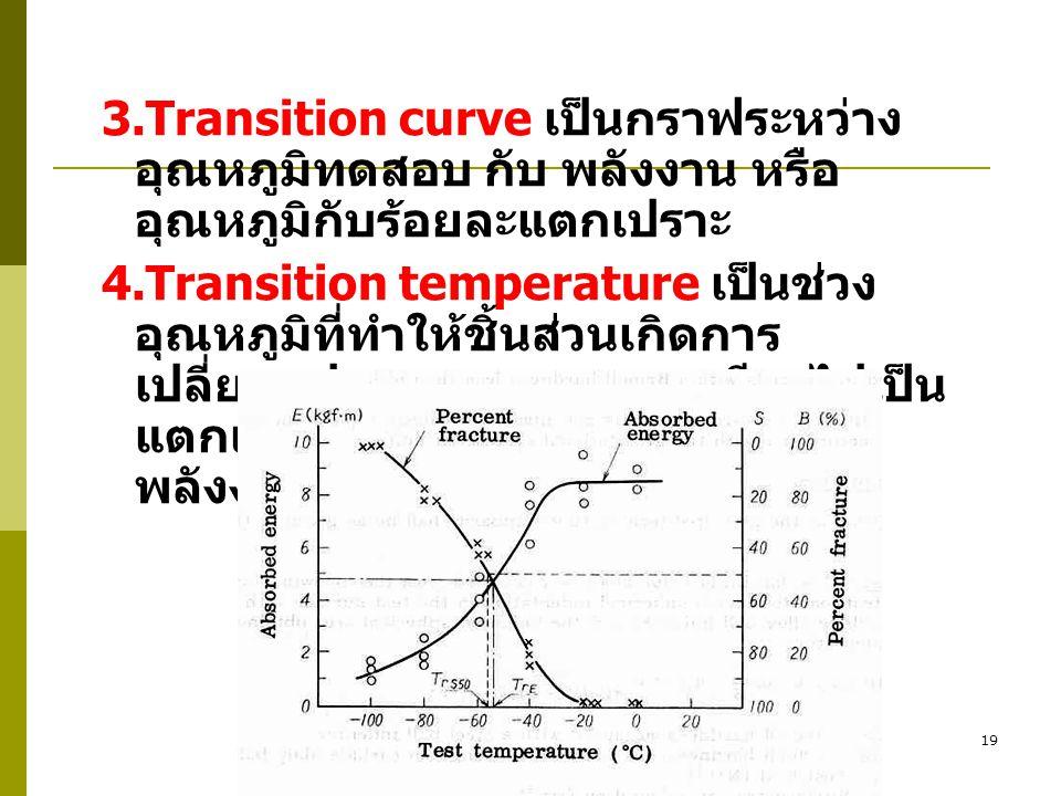 3.Transition curve เป็นกราฟระหว่างอุณหภูมิทดสอบ กับ พลังงาน หรือ อุณหภูมิกับร้อยละแตกเปราะ