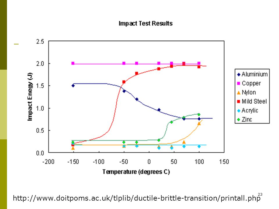http://www.doitpoms.ac.uk/tlplib/ductile-brittle-transition/printall.php