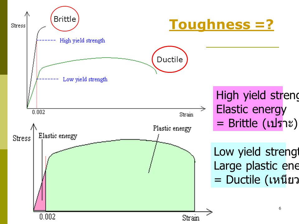 Toughness = High yield strength Elastic energy = Brittle (เปราะ)