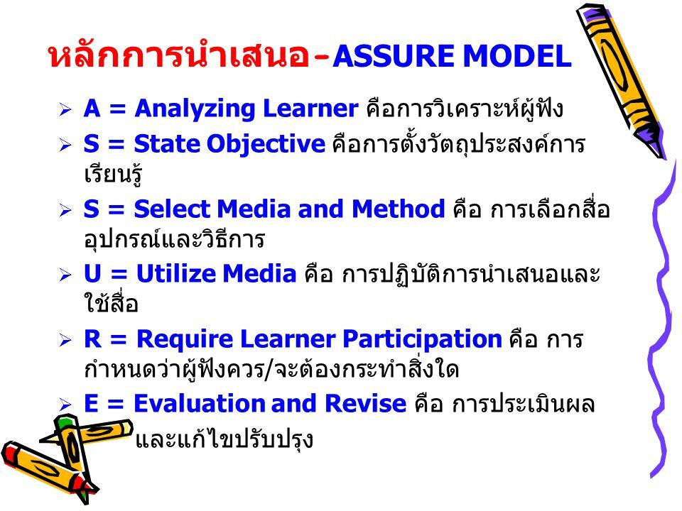 หลักการนำเสนอ-ASSURE MODEL