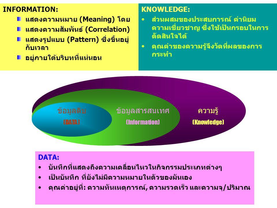 ข้อมูลดิบ ข้อมูลสารสนเทศ ความรู้ INFORMATION: