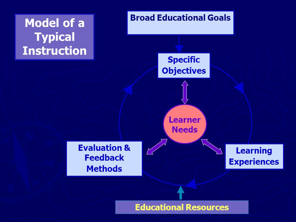 Broad Educational Goals Educational Resources