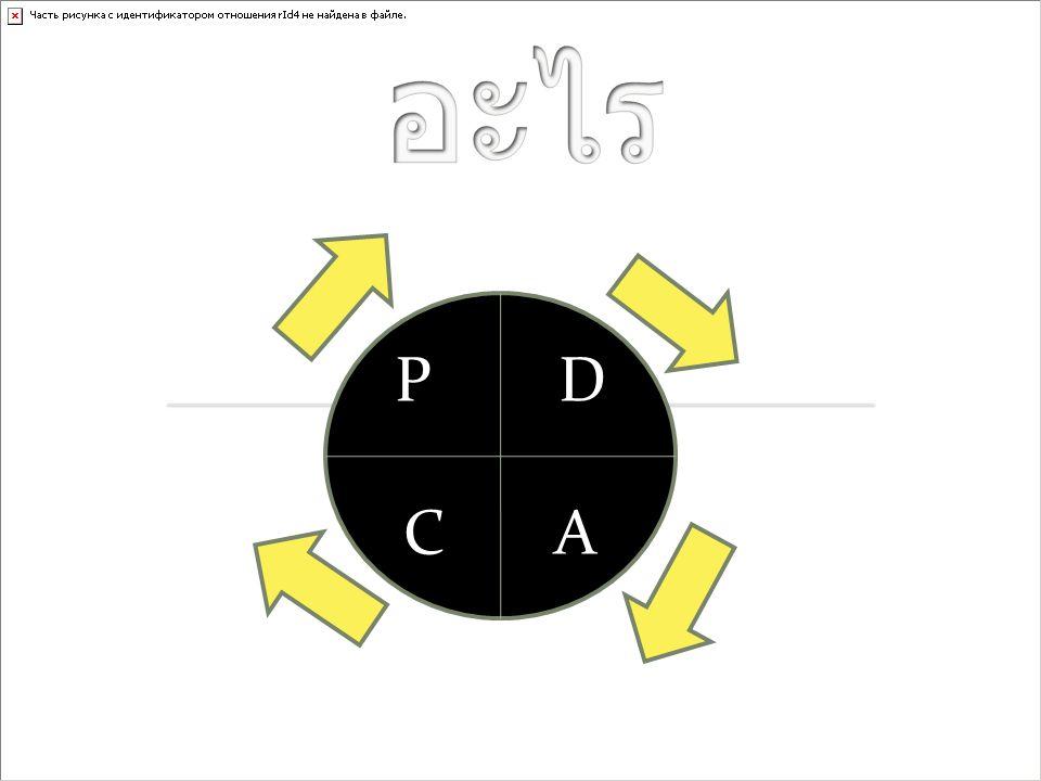 PDCA คืออะไร P D C A