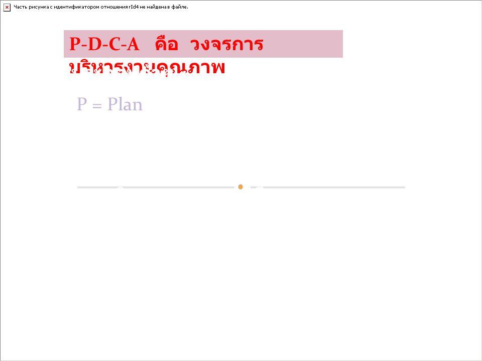 P-D-C-A คือ วงจรการบริหารงานคุณภาพ