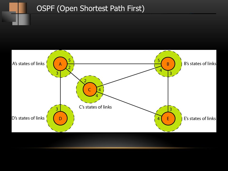 OSPF (Open Shortest Path First)