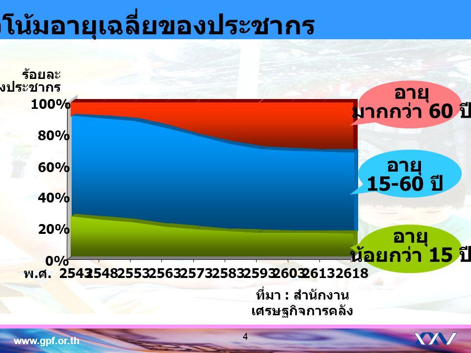 แนวโน้มอายุเฉลี่ยของประชากร