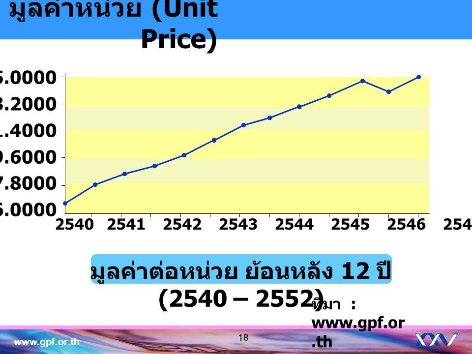 มูลค่าต่อหน่วย ย้อนหลัง 12 ปี (2540 – 2552)