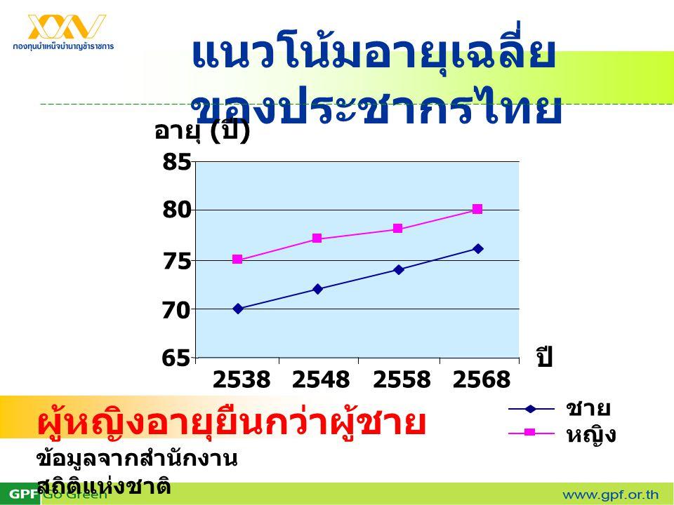 แนวโน้มอายุเฉลี่ยของประชากรไทย